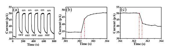 msm型光探测器是一种金属-半导体-金属式接触的光伏探测器,可以看成是