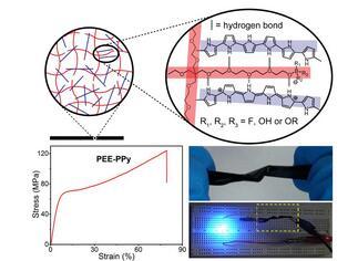 安徽光机所柔性导电高分子复合材料研究获进展
