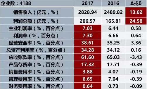 2017年1-4月仪器仪表行业经济运行概况