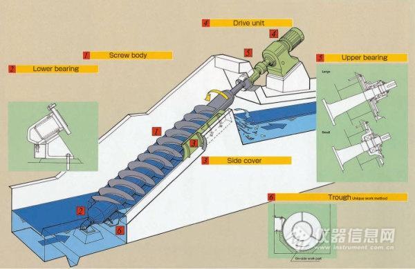 沼气工程几种常见的泵型汇总及选型指南