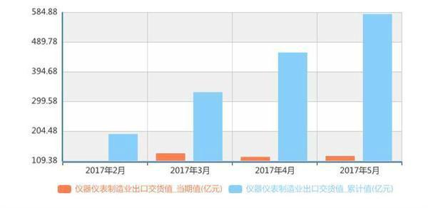 1-5月我国仪器仪表制造业出口交货值达580.3亿