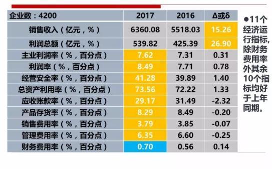 2017年1-8月仪器仪表行业经济运行概况分析