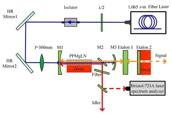 宽调谐、窄谱宽中红外光参量研究再获进展