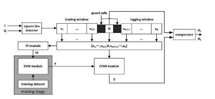 声学所基于支持向量机技术研制出智能恒虚警率检测器