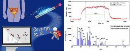 合肥研究院发展滴测VOCs质谱技术