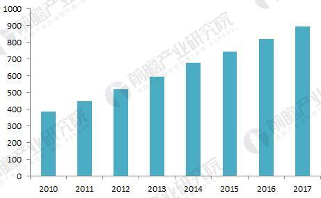 纳米材料市场现状与发展趋势分析