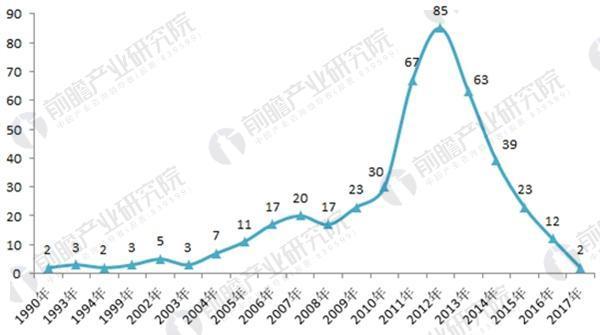 图表1:1990-2017年中国矿用隔爆变压器相关专利申请量变化图(单位:项)