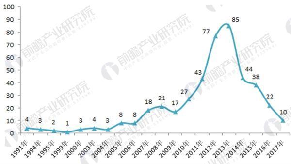 图表2:1991-2017年中国矿用隔爆变压器相关专利公开数量变化图(单位:项)