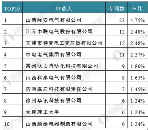图表3:截至2018年1月底矿用隔爆变压器相关专利申请人(前十名)比较(单位:项)