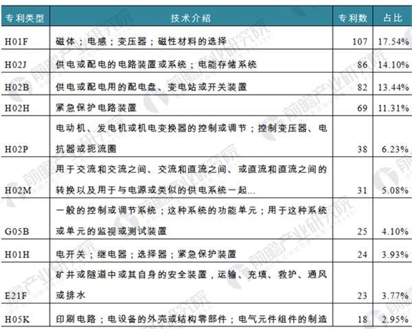图表4:截至2018年1月底矿用隔爆变压器相关专利分布领域(前十位)(单位:项)