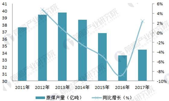 图表5:2011-2017年全国原煤产量及变化趋势(单位:亿吨,%)