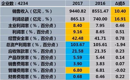 2017年1-12月仪器仪表行业经济运行概况