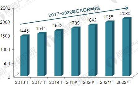 2020年全球检测行业发展趋势与前景预测