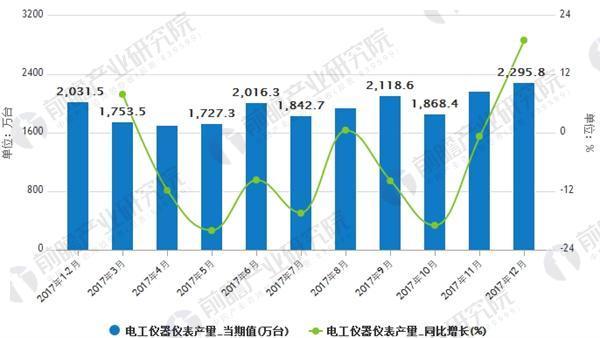 2017年电工仪器仪表产量同比下降5.6%