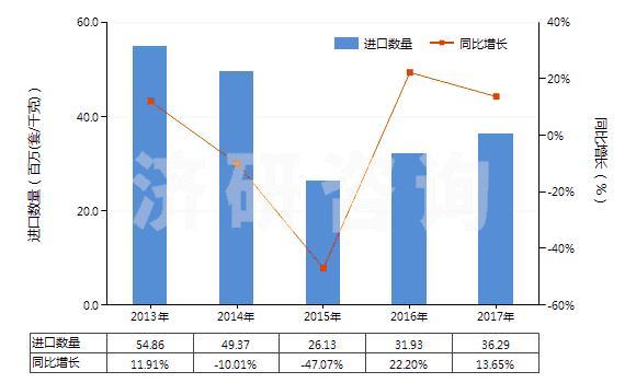 2013-2017年新葡萄京娱乐场网址电磁式换向阀进出口数据与未来趋势