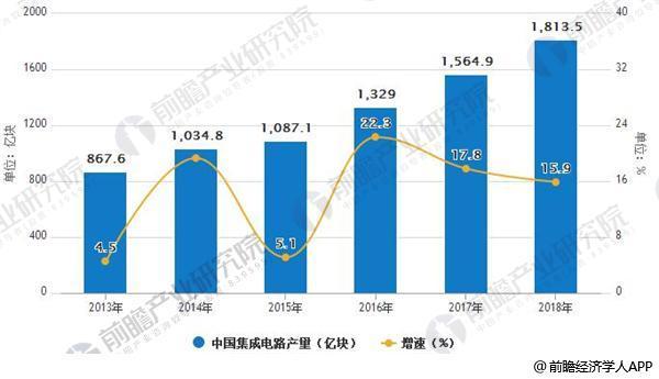 预计2018年集成电路产业规模将超6000亿元