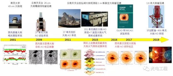 中科院太阳自适应光学技术研究屡获进展