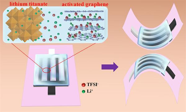 大连化物所率先研发出全固态柔性平面锂离子微型电容器