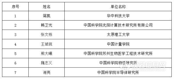 重大仪器专项2018项目预评审专家名单公布(共42位)