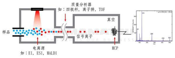 滨松新型三级结构MCP,解决小质谱仪低真空度难题