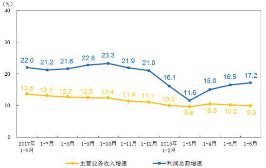 1-6月仪器仪表行业实现利润总额349.9亿 同比增长6.9%