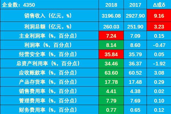 2018年1-5月仪器仪表行业经济运行概况
