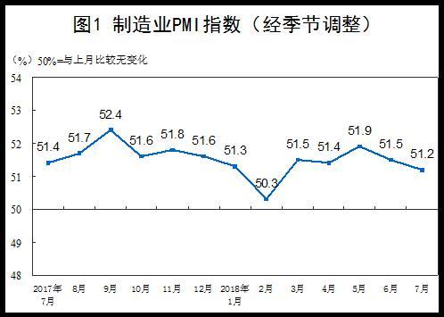 我国6月制造业PMI为51.2% 制造业总体保持增长态势