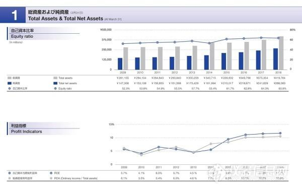 岛津2017财年销售额3765.3亿日元 中国市场成岛津最大增长点