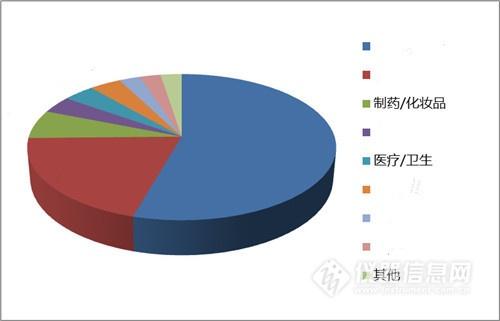 中国氨氮在线分析仪市场解析