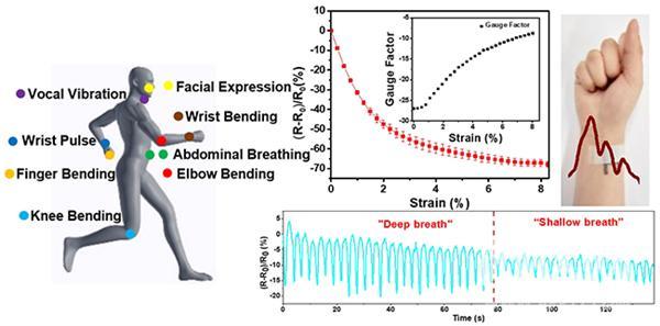 研究人员在石墨烯织物应变传感器研究取得重要进展