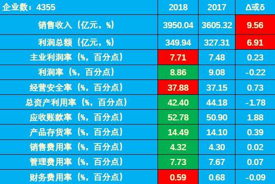 2018年1-6月仪器仪表行业经济运行概况