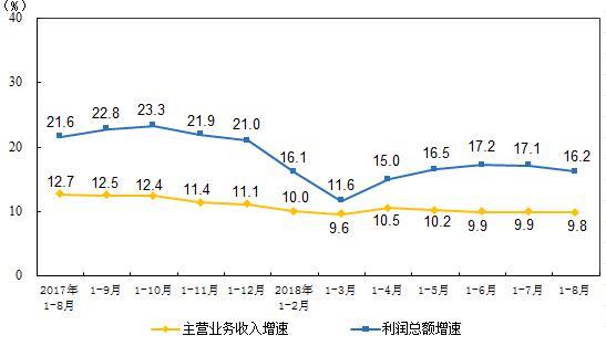 1-8月仪器仪表行业实现利润总额474.3亿 同比增长8.9%