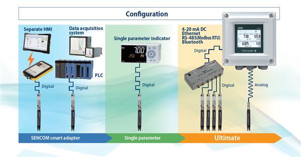 横河电机推出FLXA402四线制液体分析仪