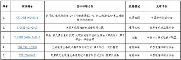 分光光度法等104项团标列入百项团体标准应用示范项目