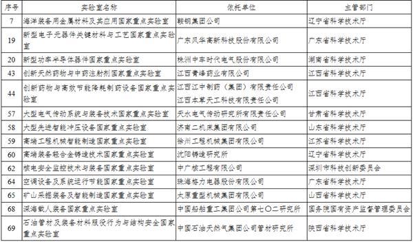 科技部:77个企业国家重点实验室接受调查
