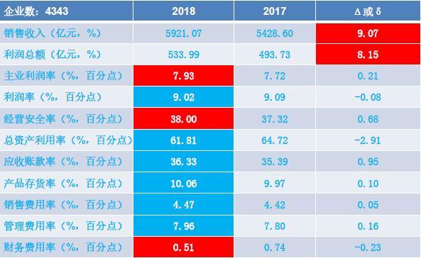 2018年1-9月仪器仪表行业经济运行概况