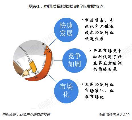 2018年中国质量检验检测行业发展现状与市场前景分析