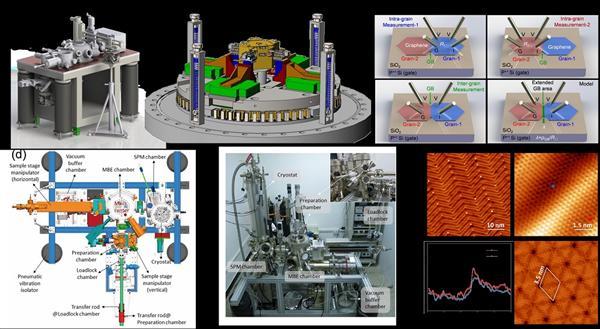 超快激光超高真空扫描探针显微镜系统研制取得进展
