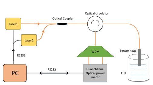 新型抗温度干扰光纤折射率传感技术研究成功