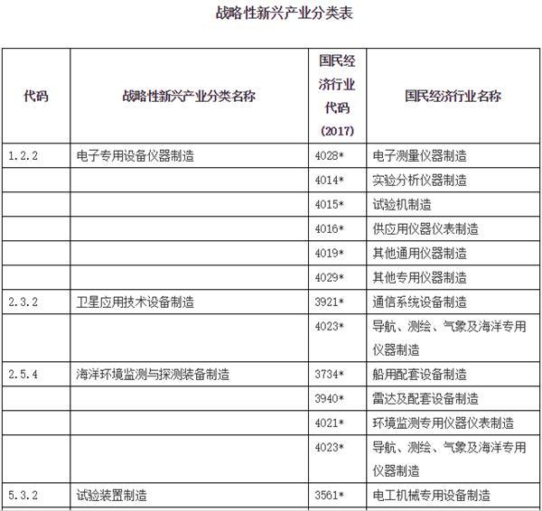 2018战略性新兴产业分类 关键仪器仪表受关注
