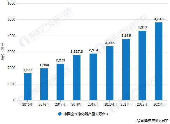 2015-2023年中国空气净化器产量统计情况及预测