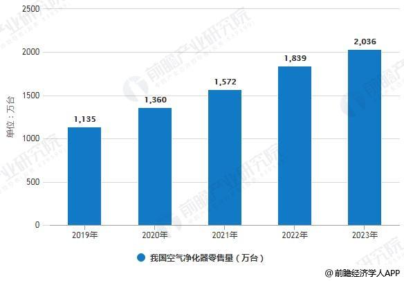 2019-2023年我国空气净化器零售量统计情况及预测