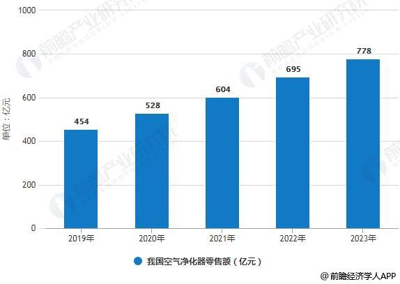 2019-2023年我国空气净化器零售额统计情况及预测