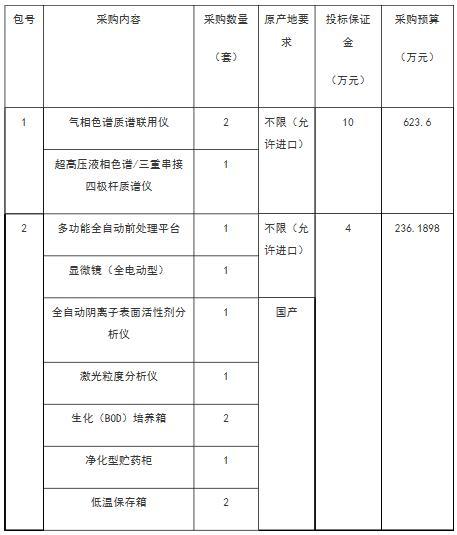 北京市水文总站斥资860万  拟采购两包水质监测仪器
