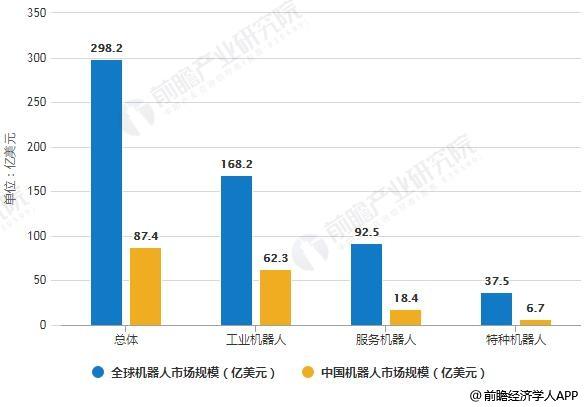 2018年中国机器人行业发展状况及五大发展趋势