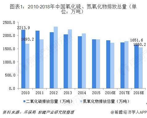 2018年中国大气污染治理技术发展现状和市场前景分析