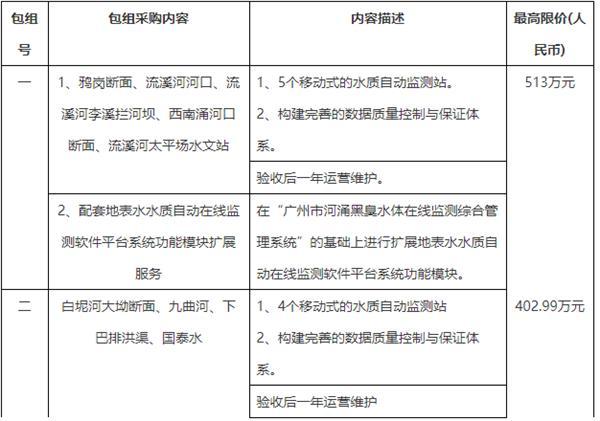 广州水质监测中心916万采购一批水质自动在线监测设备