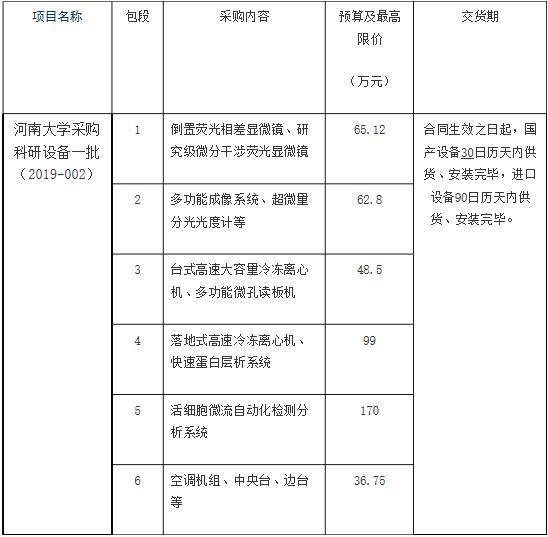 河南大学再曝商机 500万采购项目年后开标