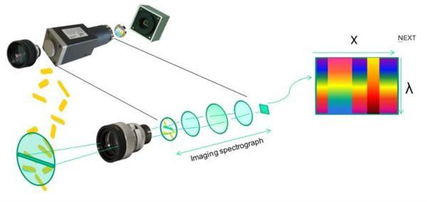 微型高光谱相机系统将集成到Draganfly的无人机(UAV)中
