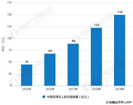 2019年中国无人机行业市场分析:应用前景良好